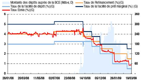 taux intérêt bce taux directeur