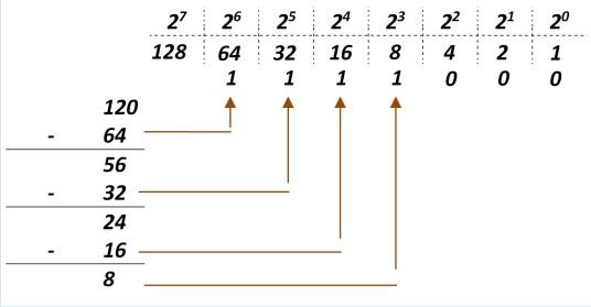passage décimal binaire