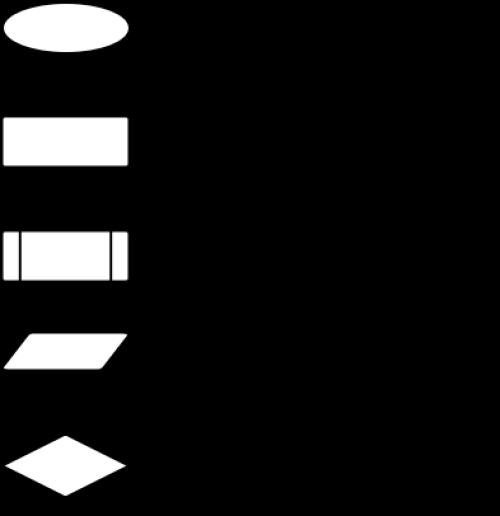 ordinogramme - définition - C'est quoi