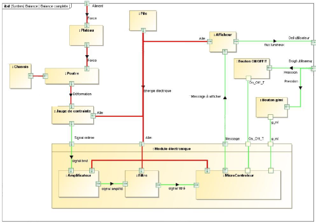 5 Diagramme de blocs internes Ressource Sysml